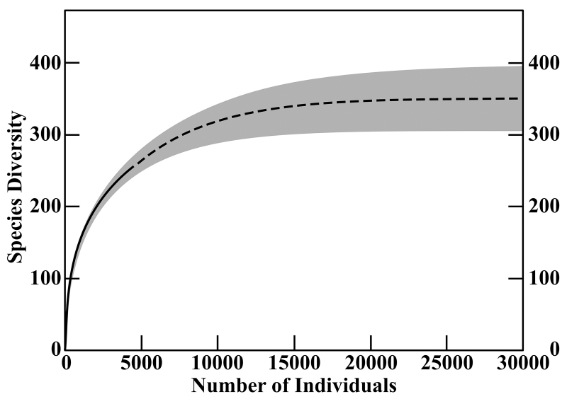 species richness curve